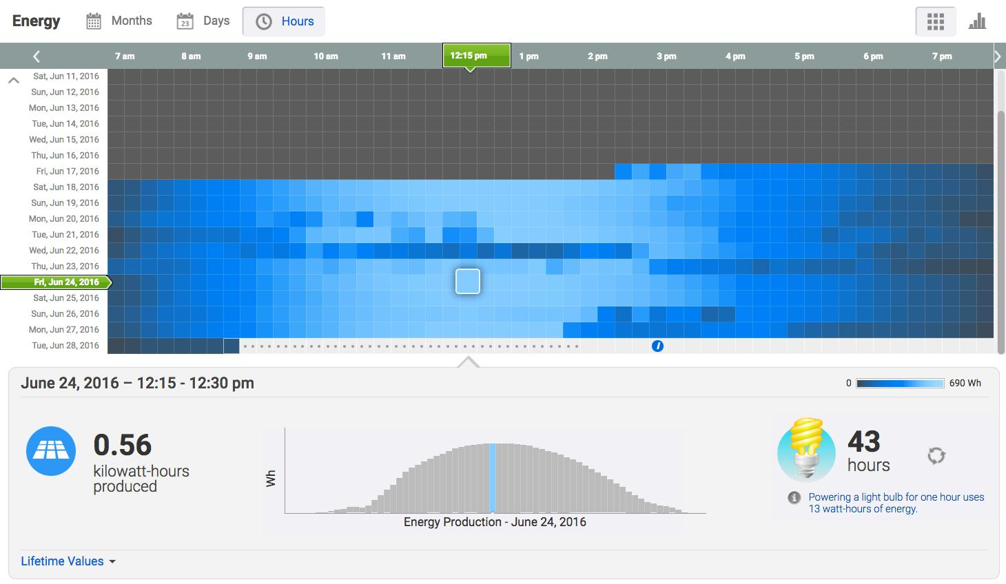 Logging into a website allows homeowners to see how much energy is being generated by their panels. Every 15 minutes this chart us updated.
